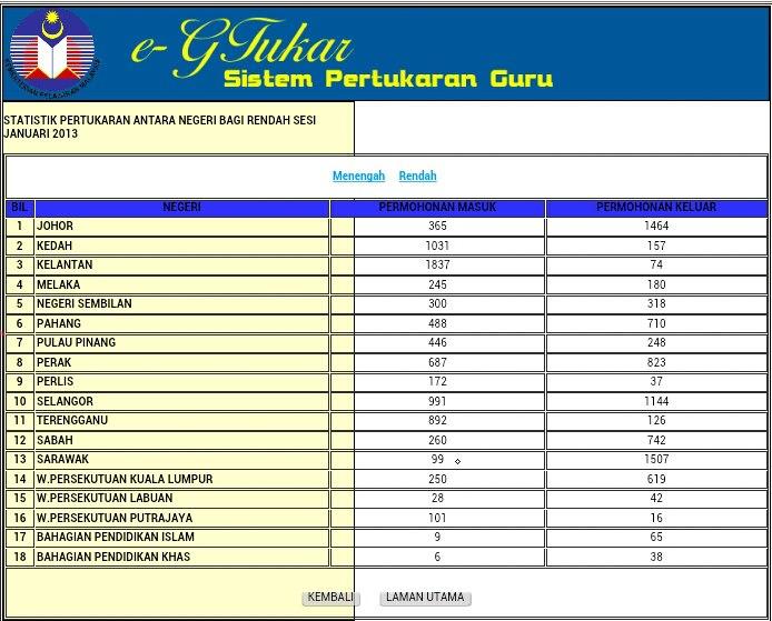 Statistik Pertukaran Guru Antara Negeri Januari 2013