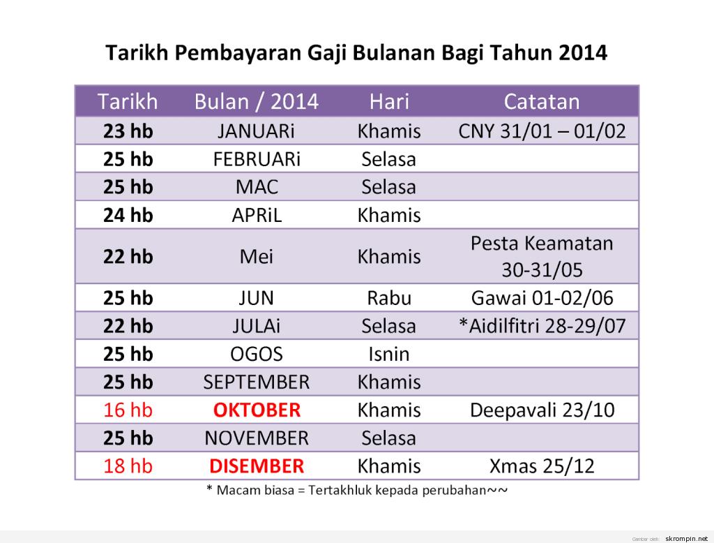 Tarikh Pembayaran Gaji Bulanan Bagi Tahun 2014